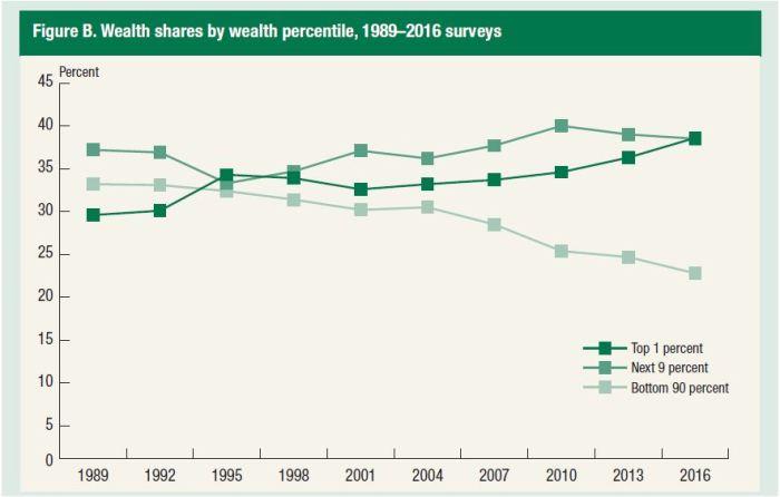 Wealth distribution - Fed Survey - Sept 2017