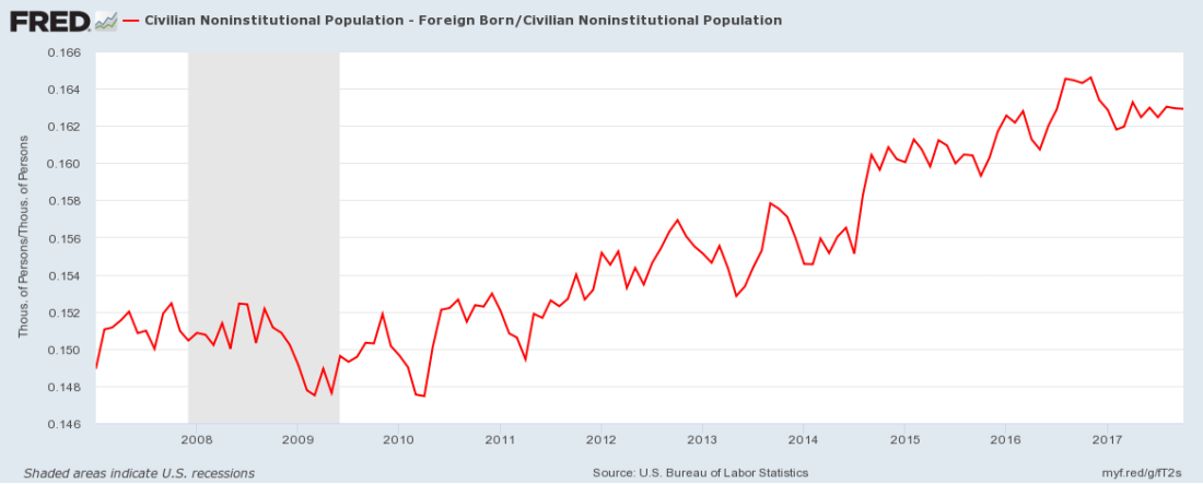 Foreign-born as a percent of America's Population