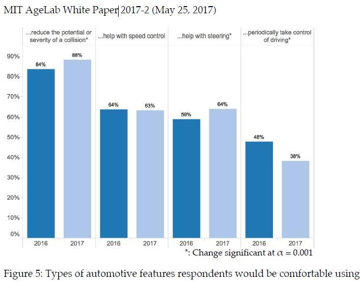 MIT study about autonomous vehicles - figure 5