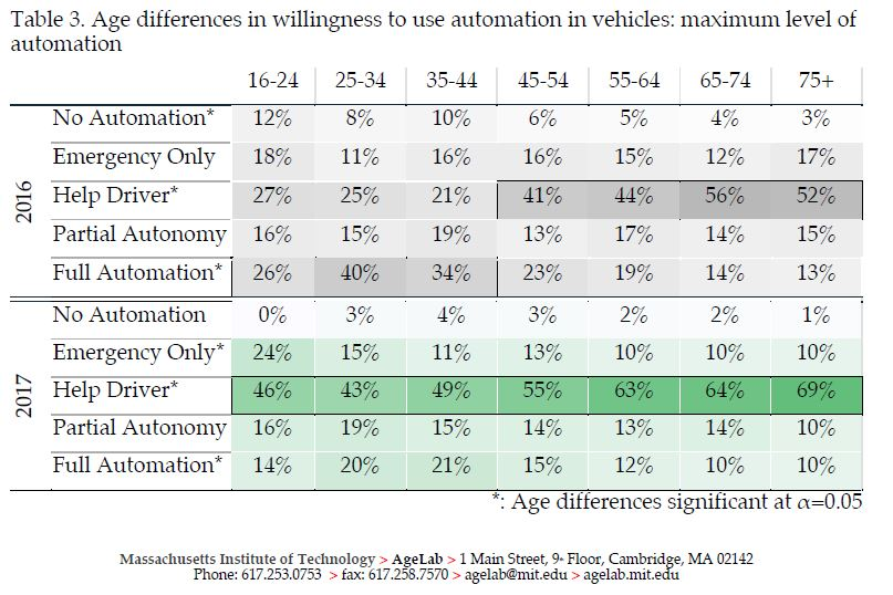 MIT study about autonomous vehicles - Table 3
