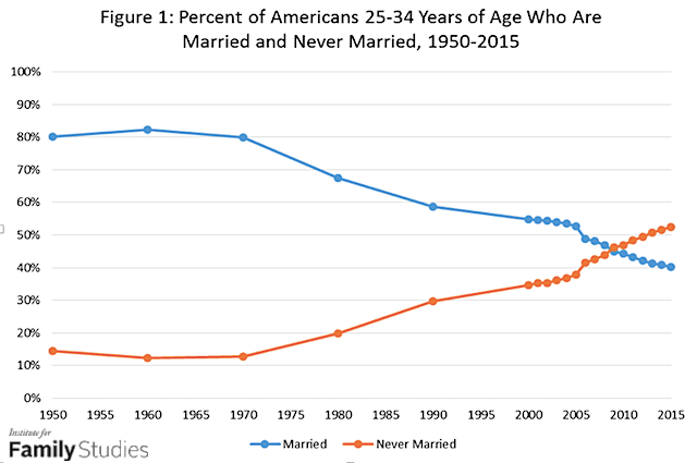 Percent of young Americans married and never married