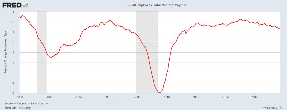 Job growth (non-farm payrolls)