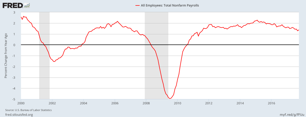 Job growth (non-farm payrolls)
