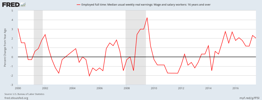Median weekly real earnings