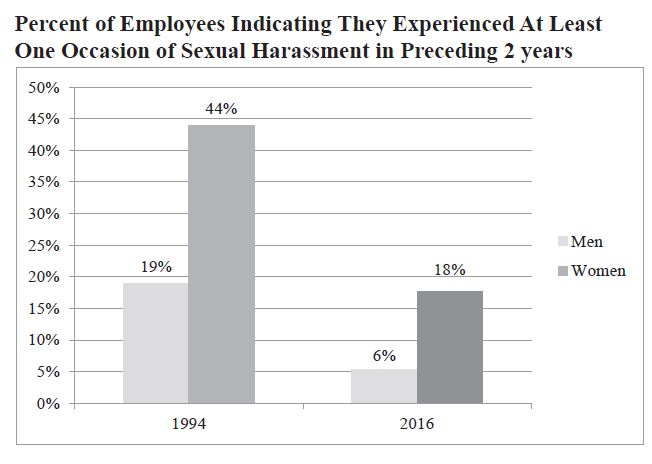 2016 Survey of Federal Employees about Sexual Harassment
