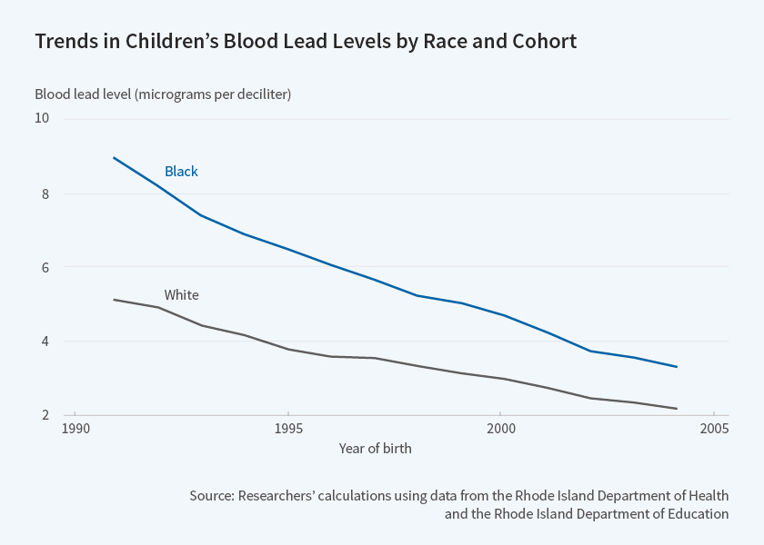 Children's blood lead levels