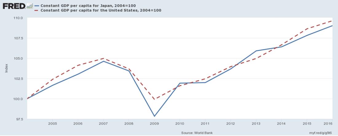 Real Per Capita GDP of Japan and USA