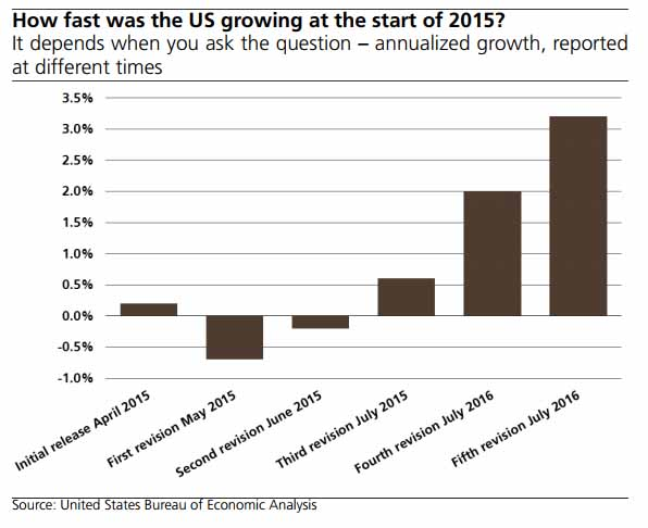 Evolution of estimates of US GDP for Q1 2015