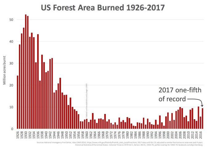 US acres burned 1926-2017