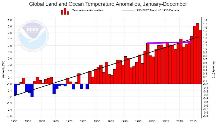 NOAA: Global Temperatures - 1950 - 2017