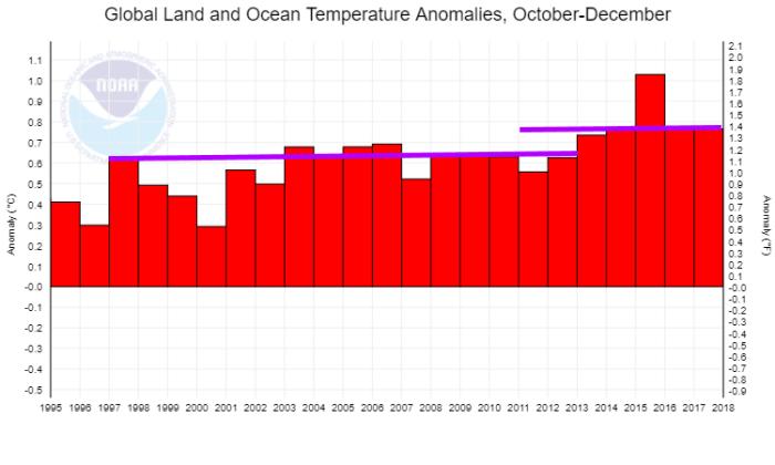 NOAA: Global Temperatures - December 2017