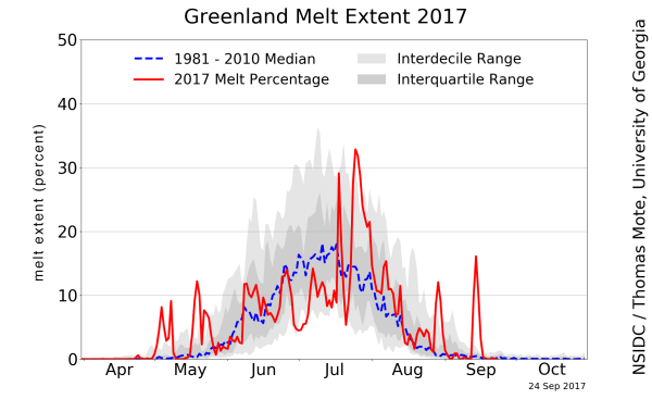 NSIDC: Greenland daily melt plot in 2017