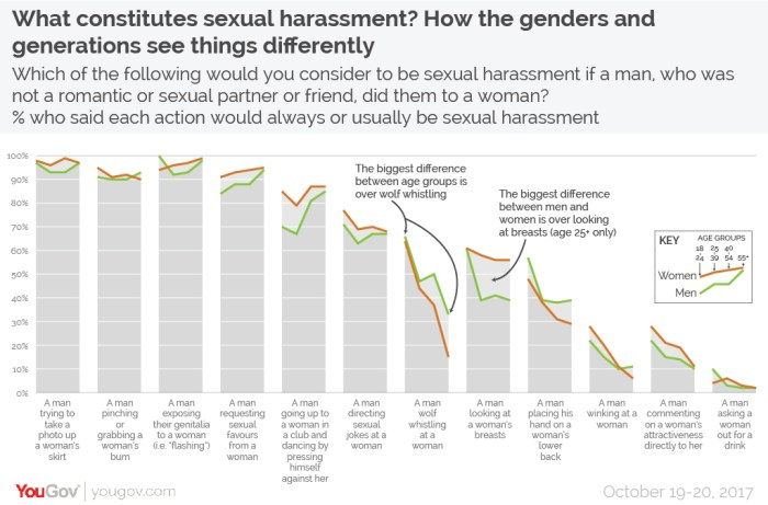 What constitutes sexual harassment?