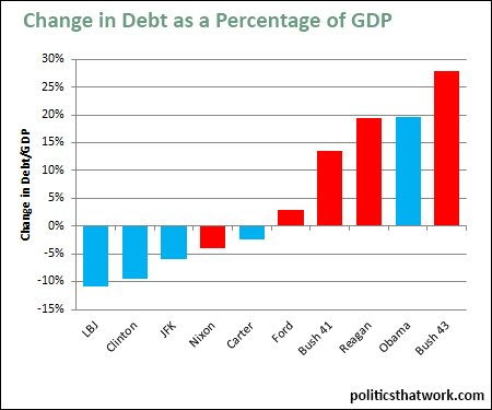 Change in Debt/GDP by President