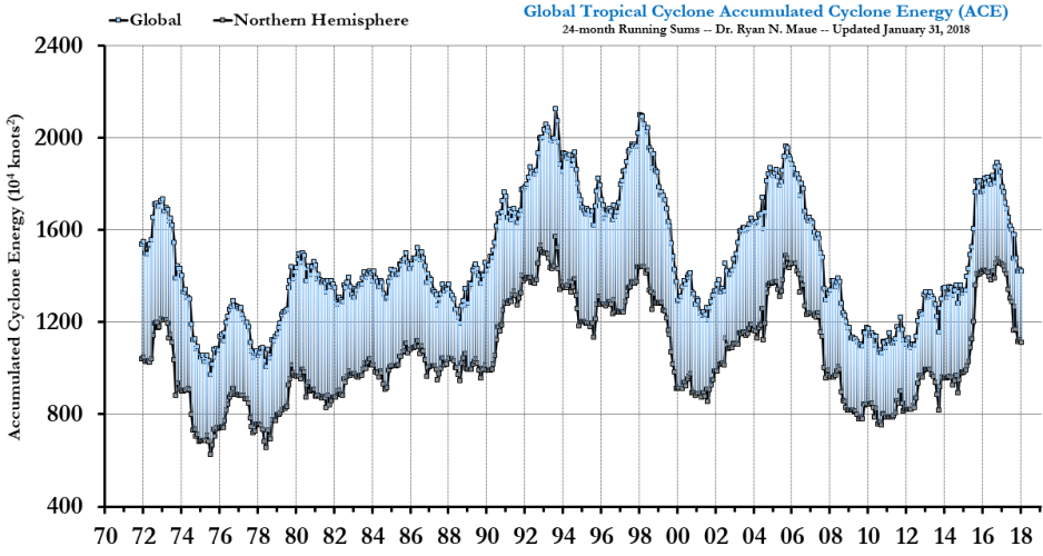 Global Tropical Cyclone Accumulated Cyclone Energy (ACE)