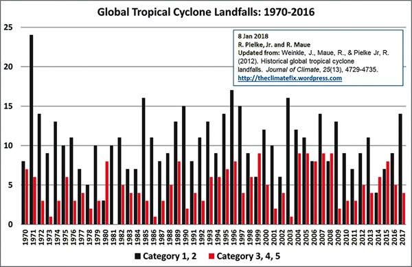 Global Tropical Cyclone Landfalls - Weinkle