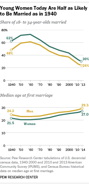 PEW - marriage rates by age over time