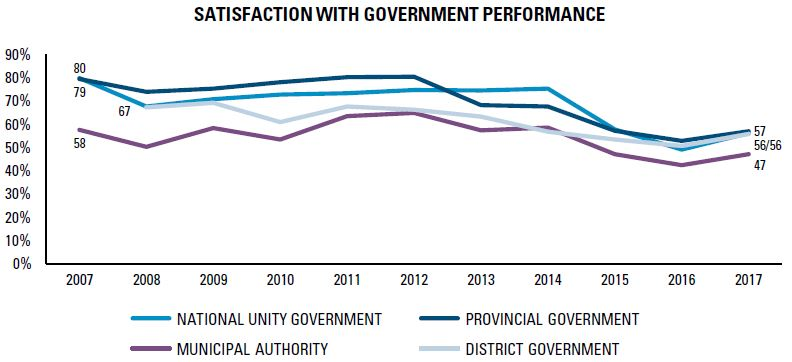Performance of the Afghanistan government