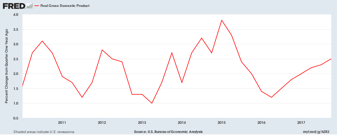 Real US GDP - % change YoY