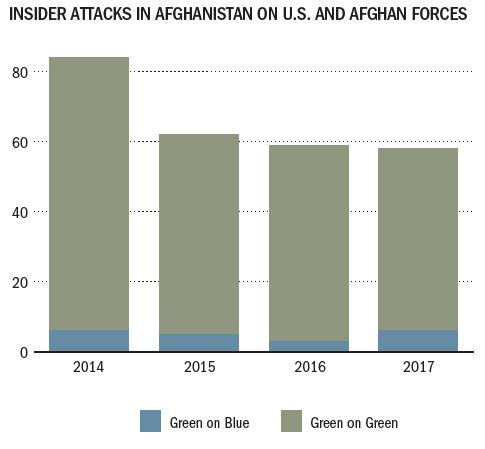 SIGAR - insider attacks - figure 3-30