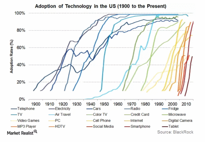 Technology Penetration Curve
