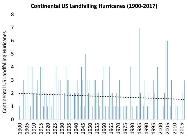 US Landfalling Hurricanes