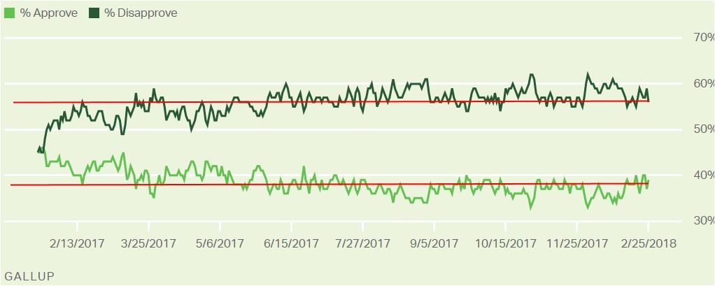 Gallup: Trump Job Approval Poll