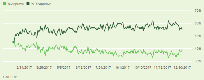 Gallup poll of Trump Job approval.