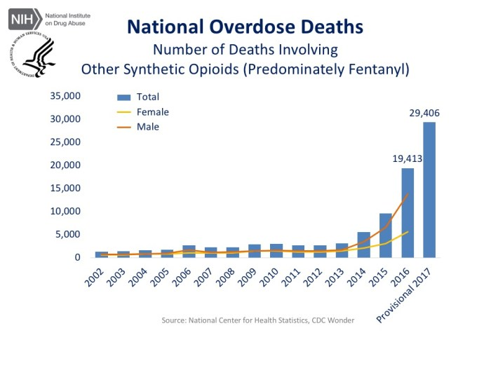Total US drug deaths - other synthetic opioids