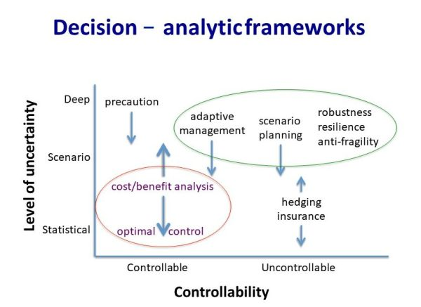 Decision - anslytic frameworks