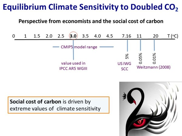 Equilibrium Climate Sensitivity - Economists