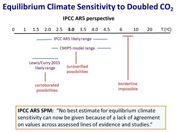 Equilibrium Climate Sensitivity - IPCC