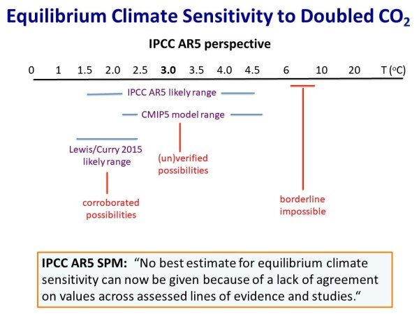 Equilibrium Climate Sensitivity - IPCC