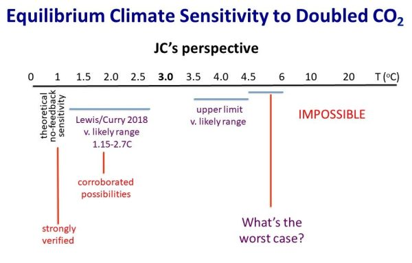 Equilibrium Climate Sensitivity - JC