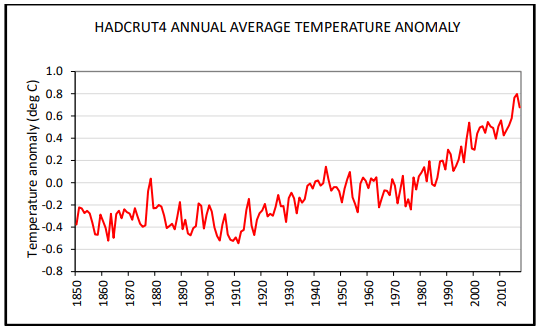 HadCRUT4 average temperature anomaly