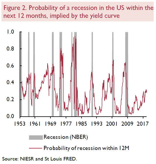 Lenoel: odds of a recession using the yield curve