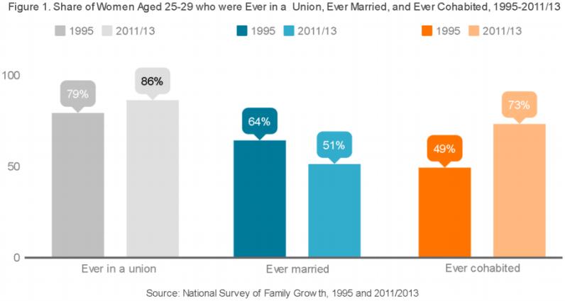 2016-Marriage vs cohabitation