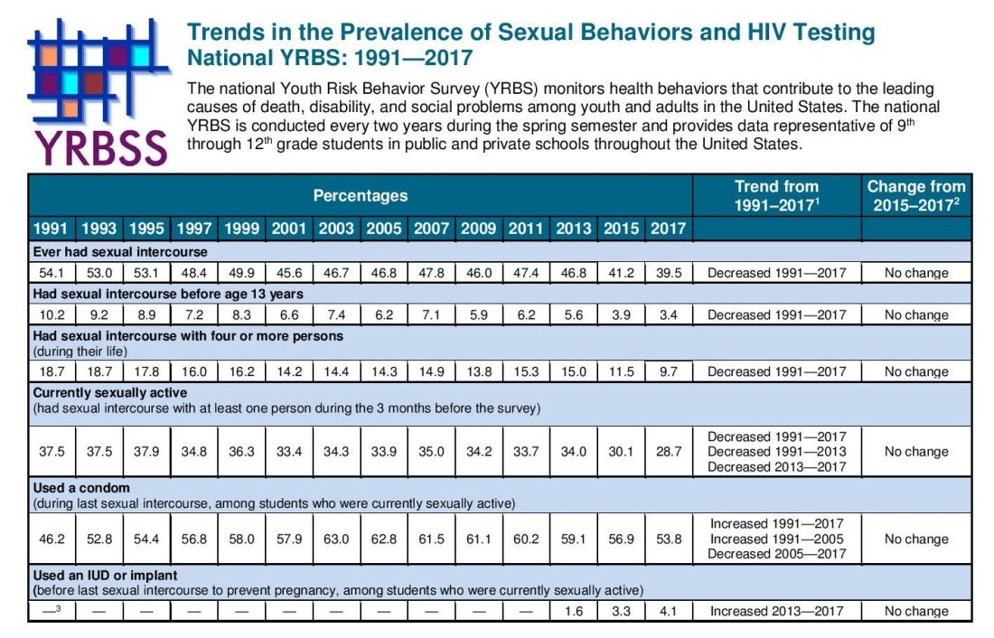 CDC: 2017 sexual trend