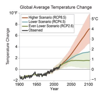 NCA chapter 2 - graph of global temperature change per RCP