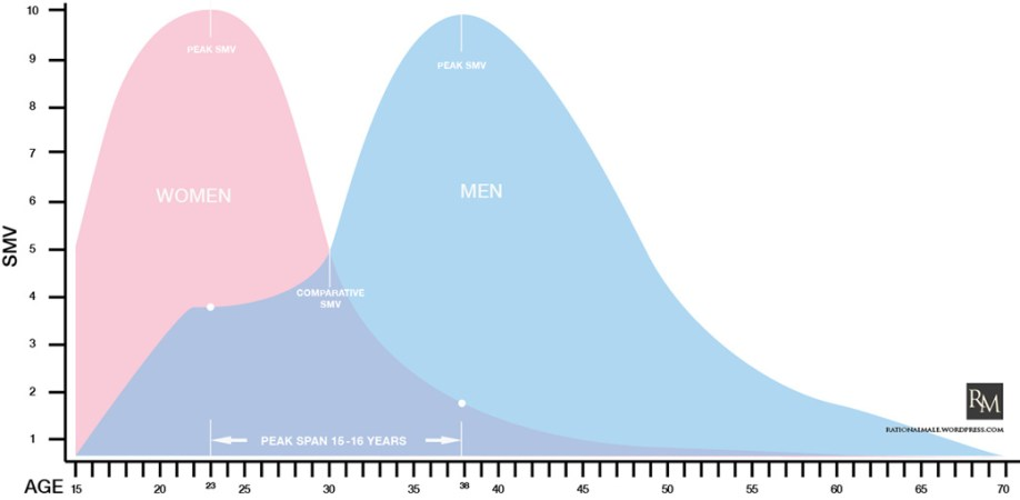 Women's sexual market value over time