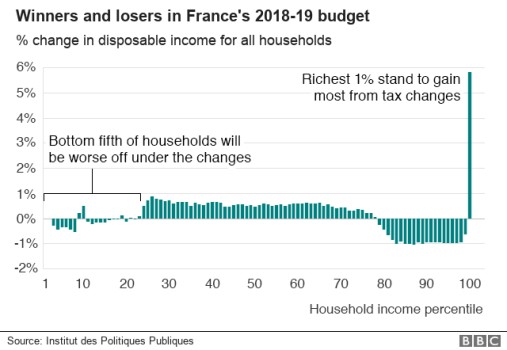 BBC graph: effect of new French budget