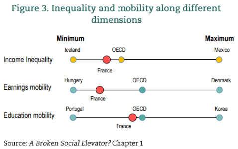 France - social mobility and income inequality