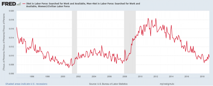 Available but unemployed workers as a percent of the Labor Force
