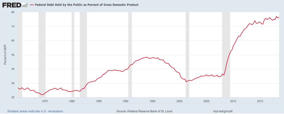 Federal Debt held by the public as a percent of GDP