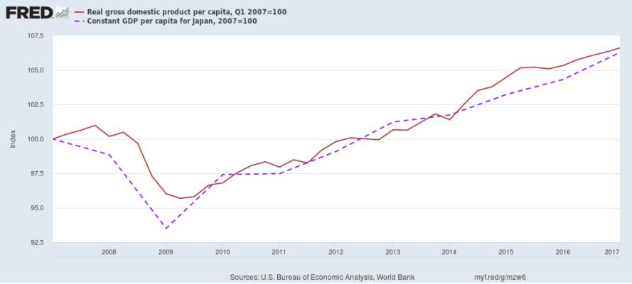 Per Capita Real GDP of US and Japan