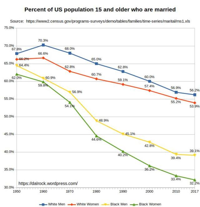 Percent of population that is married