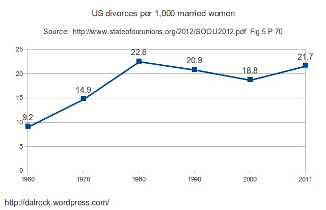 US divorces per 1000 married women