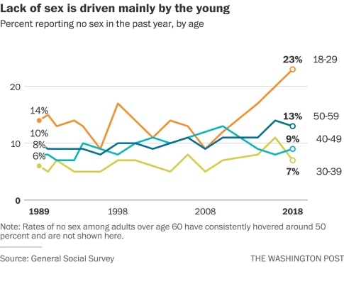 Celibacy rates in America by age - WaPo