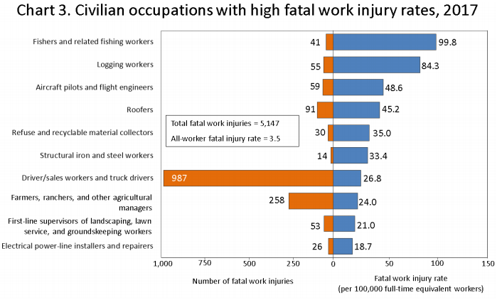Fatality rate by occupation