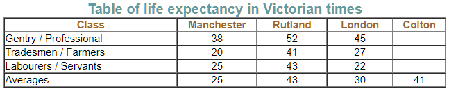 Life expectancy in Victorian England